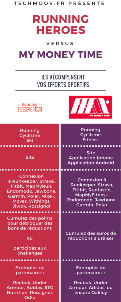 Infographie TechMoov.fr - comparaison de Running Heroes et My Money Time