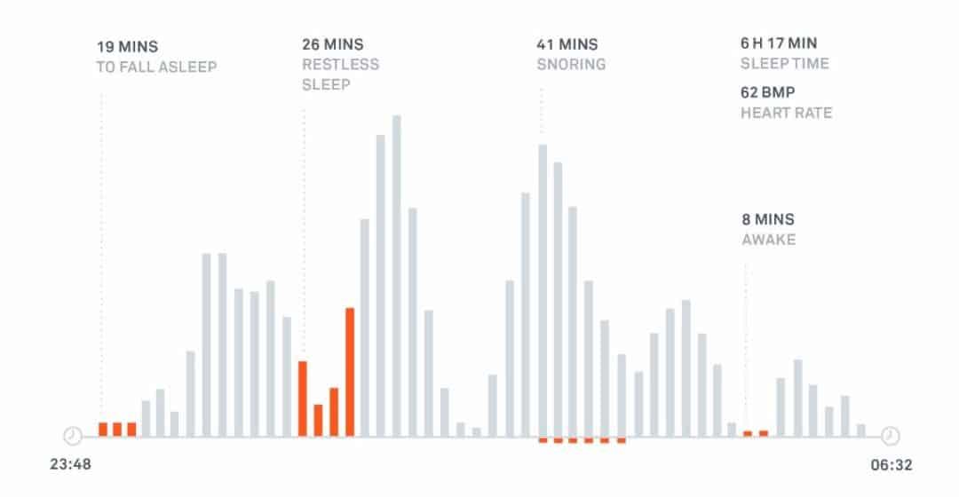 Détail du sommeil sur Beddit