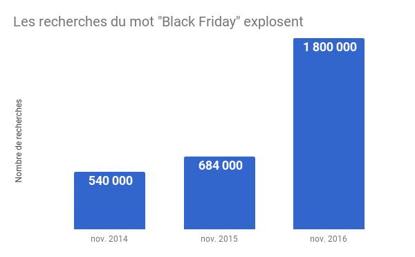 évolution recherches black friday-france